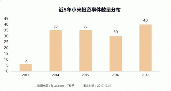 2017小米撒钱史:狂掷20亿买42家公司,偏爱硬件企业