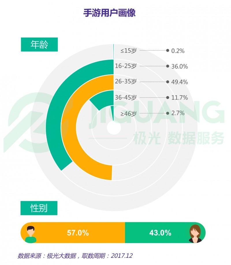 2017年手机游戏市场研究报告:王者荣耀渗透率为21.78%