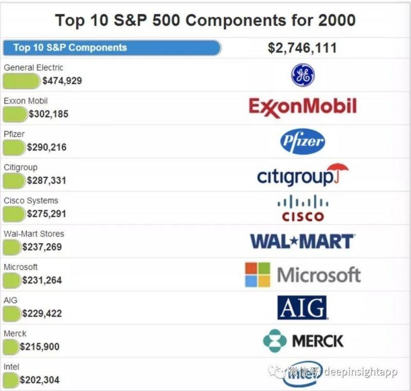 中美估值和市值对比:什么行业未来能长大?