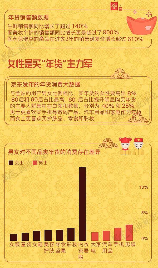 中国人过节爱送什么礼?大数据告诉你年货的40年变迁